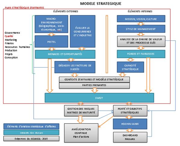 Image modele strategique