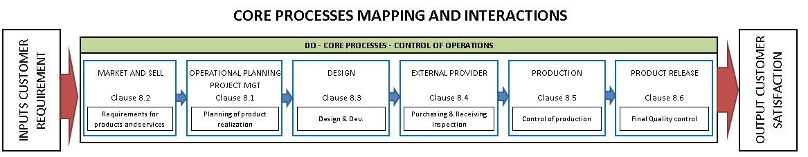 core-process